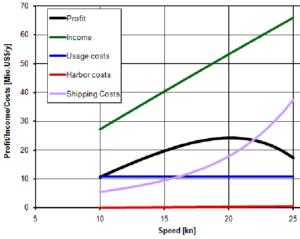 Grafico mostrante la correlazione tra velocità e costi