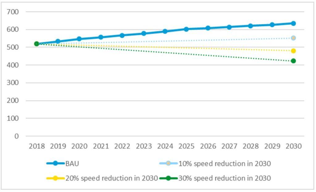 Grafico riduzione CO2-TEMPO, per vari regimi.