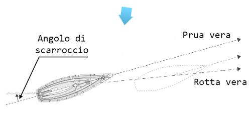 scarroccio di una nave